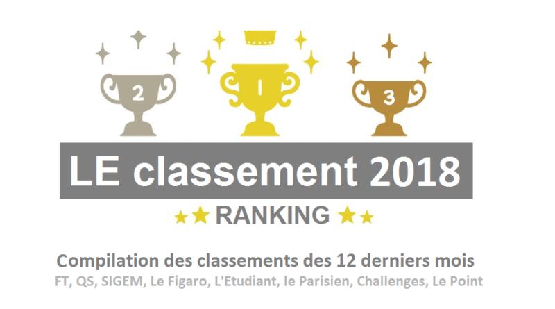 7f3fbd4c78c337 Classement des classements écoles de commerce en Juin 2018 - Ecoles ...